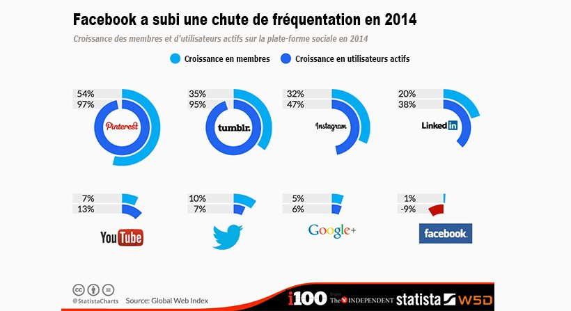 facebook-frequentation-en-baisse